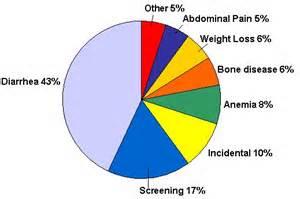 Celiac Disease Symptoms Pie Chart Pictured