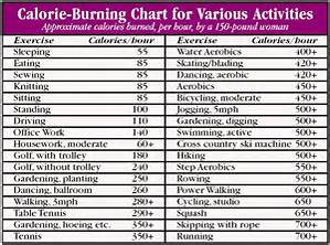 Calorie Burning Chart Various Activities