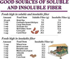 Good Sources of Soluble and Insoluble Fiber Chart