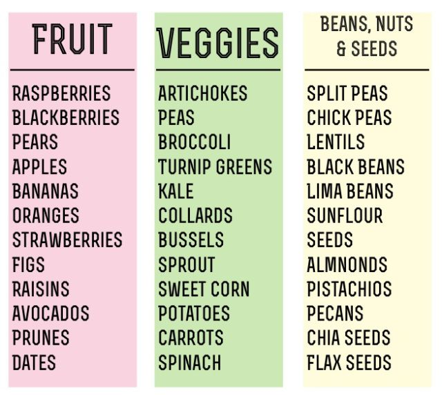 High Fiber Fruits, Veggies and Beans, Nuts & Seeds